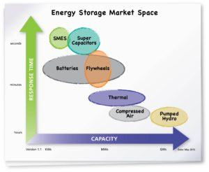 Energy Storage Map CIP3